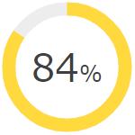 84パーセント