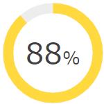 88パーセント