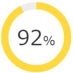 92パーセント