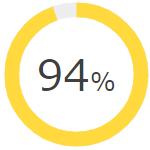 94パーセント